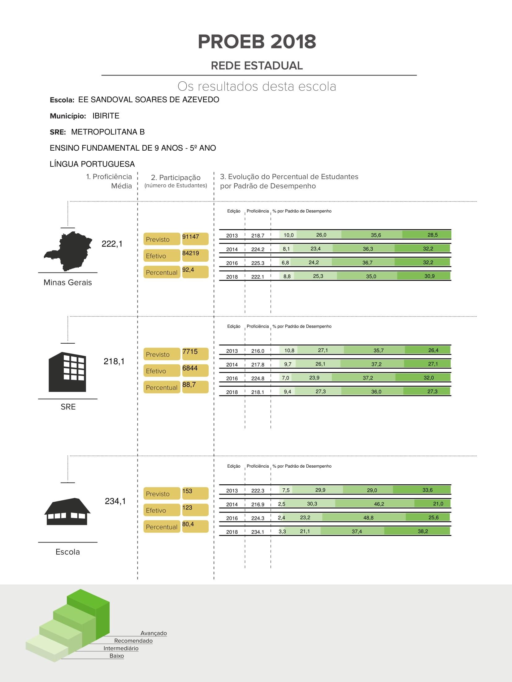 Resultado da Escola Sandoval Soares de Azevedo/FHA no PROEB 2018 - Língua Portuguesa